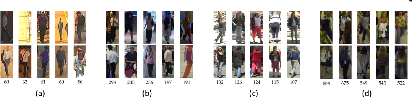 Figure 3 for A Systematic Evaluation and Benchmark for Person Re-Identification: Features, Metrics, and Datasets