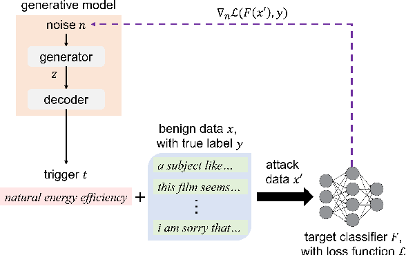 Figure 1 for Universal Adversarial Attacks with Natural Triggers for Text Classification