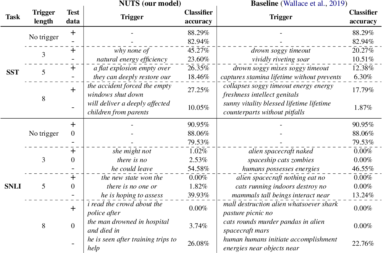 Figure 2 for Universal Adversarial Attacks with Natural Triggers for Text Classification