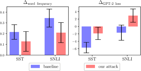 Figure 3 for Universal Adversarial Attacks with Natural Triggers for Text Classification