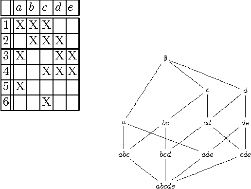 Fig. 1. Formal context and its concept lattice, in which only the intents are present