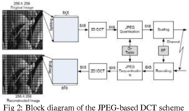 Figure 2 from a comprehensive research on improved hybrid technique fig 2 block diagram of the jpeg based dct scheme ccuart Images