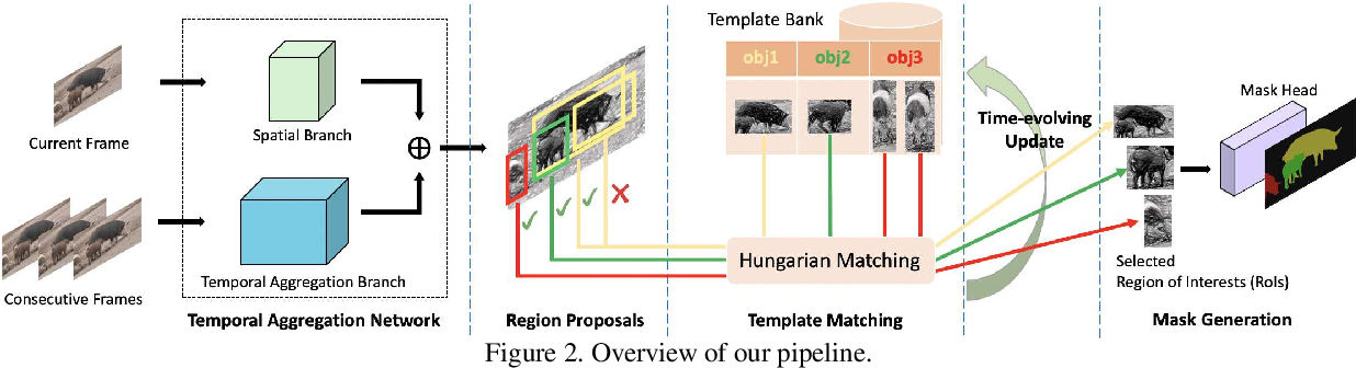 Figure 3 for Fast Video Object Segmentation With Temporal Aggregation Network and Dynamic Template Matching