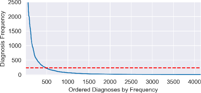 Figure 1 for Predicting Patient Outcomes with Graph Representation Learning