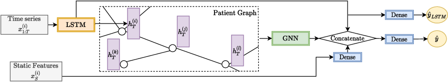 Figure 4 for Predicting Patient Outcomes with Graph Representation Learning