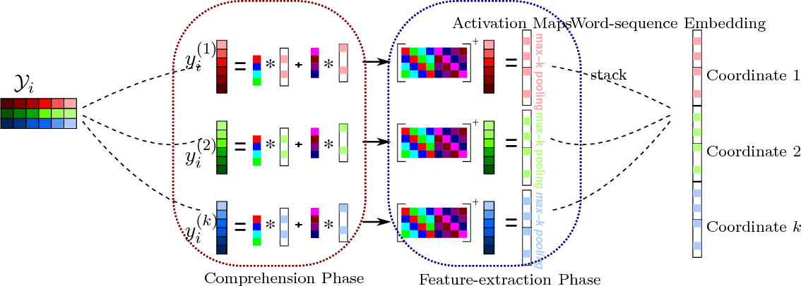 Figure 3 for Unsupervised Learning of Word-Sequence Representations from Scratch via Convolutional Tensor Decomposition