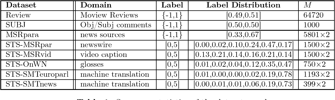 Figure 2 for Unsupervised Learning of Word-Sequence Representations from Scratch via Convolutional Tensor Decomposition