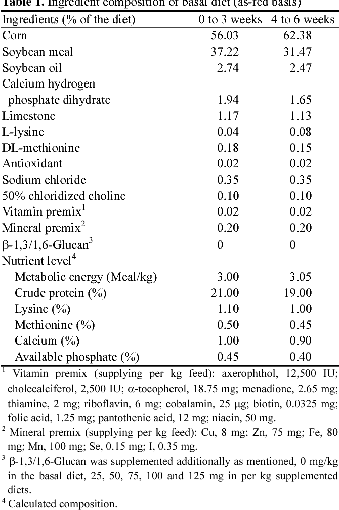 Table 1. Ingredient composition of basal diet (as-fed basis)