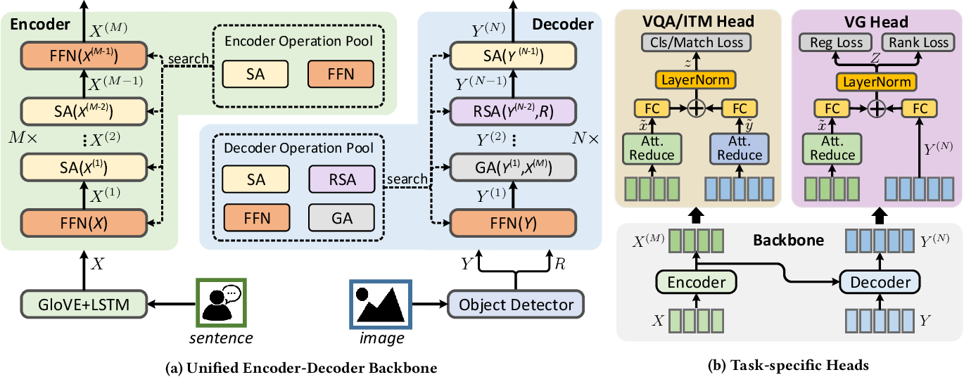Figure 3 for Deep Multimodal Neural Architecture Search