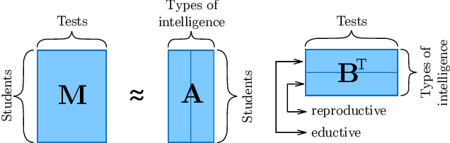 Figure 1 for Introduction to Tensor Decompositions and their Applications in Machine Learning