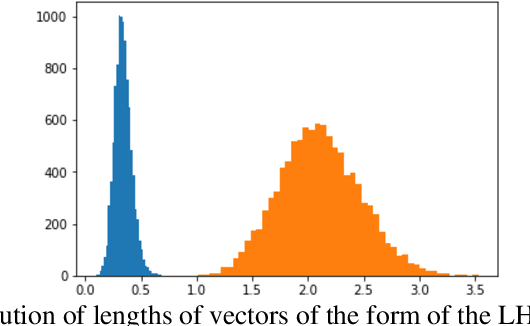 Figure 1 for Learning and analyzing vector encoding of symbolic representations