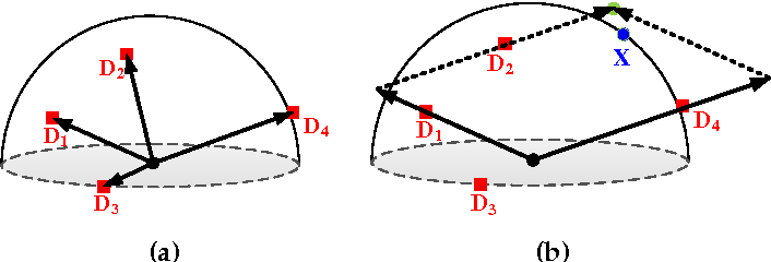 Figure 3 for Extrinsic Methods for Coding and Dictionary Learning on Grassmann Manifolds