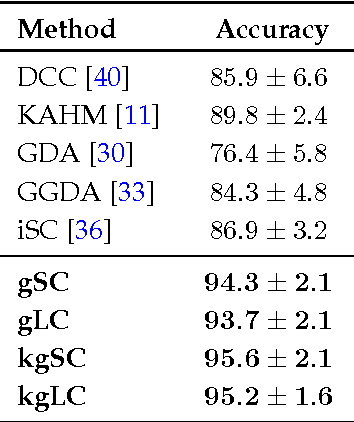 Figure 2 for Extrinsic Methods for Coding and Dictionary Learning on Grassmann Manifolds