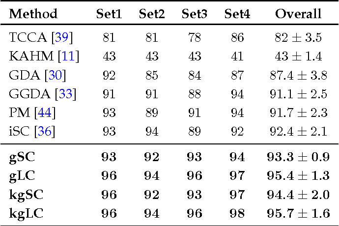 Figure 4 for Extrinsic Methods for Coding and Dictionary Learning on Grassmann Manifolds