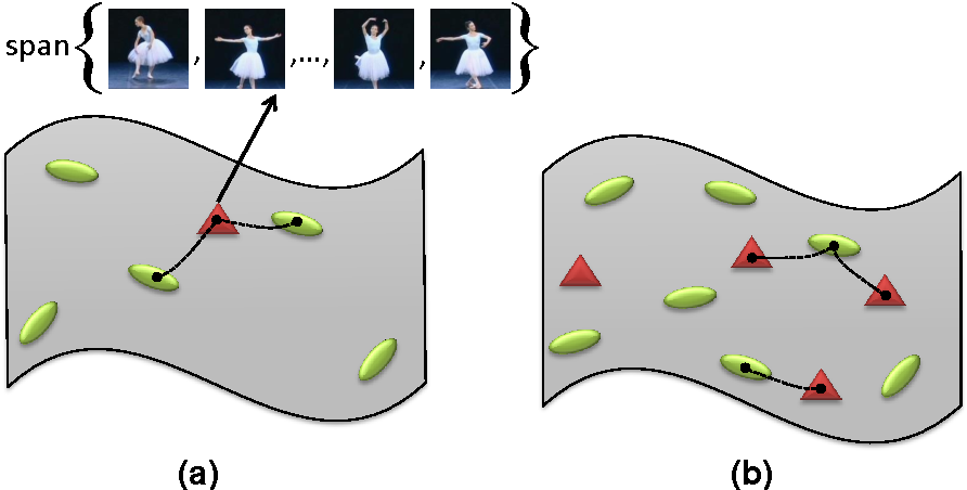Figure 1 for Extrinsic Methods for Coding and Dictionary Learning on Grassmann Manifolds