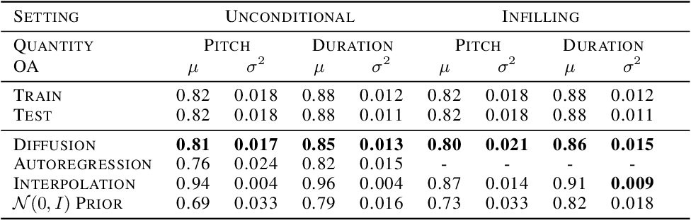 Figure 4 for Symbolic Music Generation with Diffusion Models