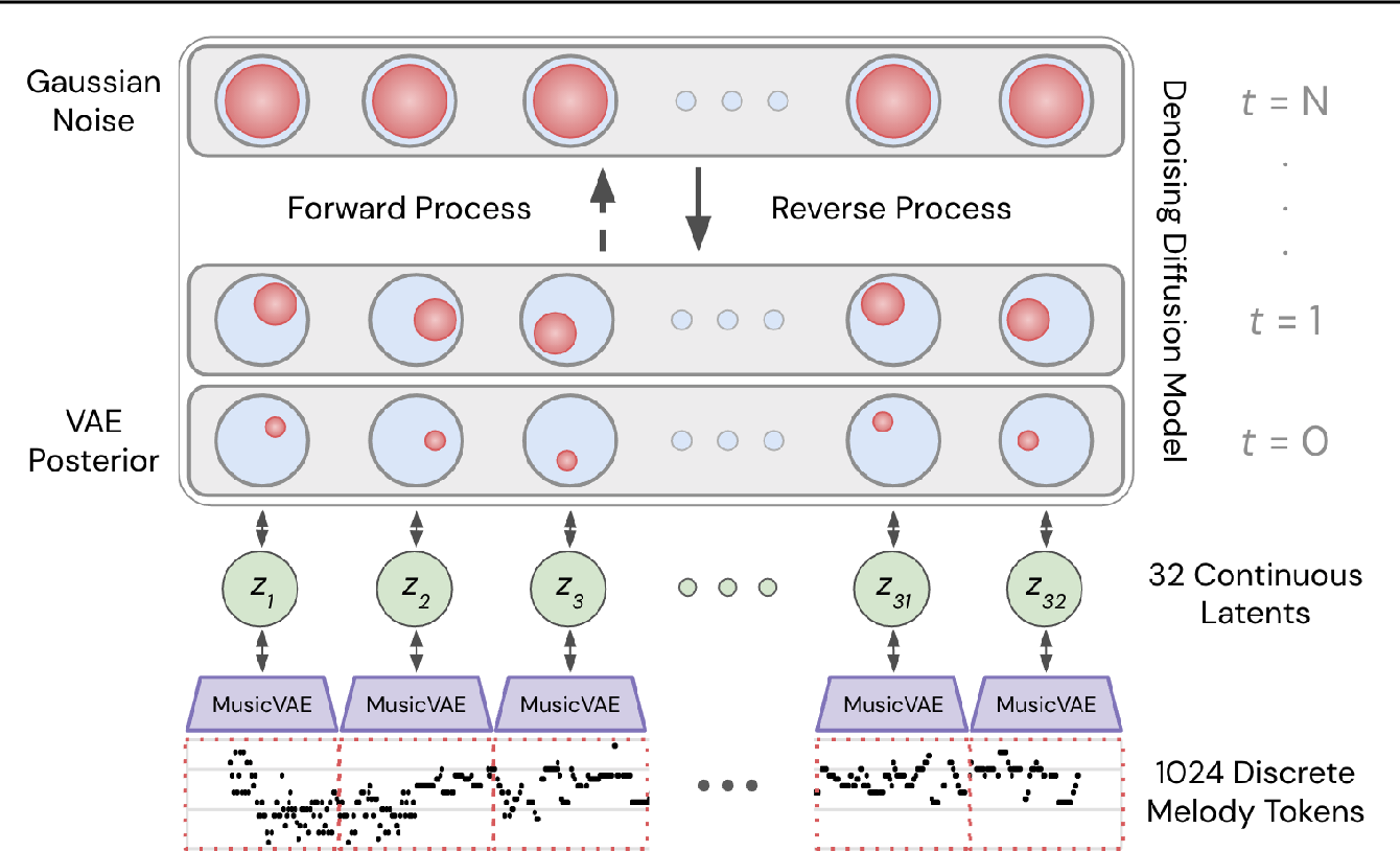 Figure 1 for Symbolic Music Generation with Diffusion Models