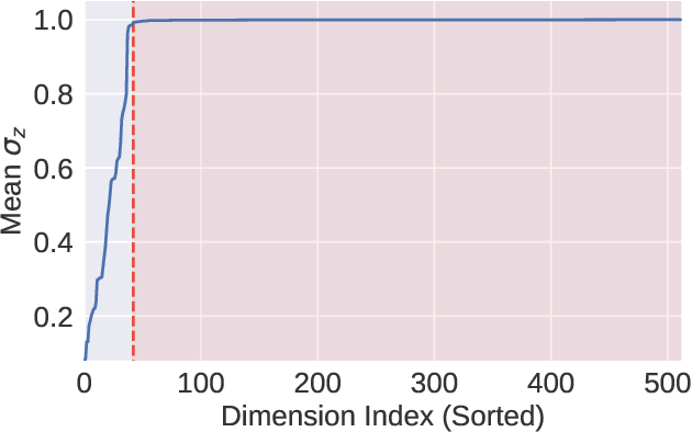 Figure 3 for Symbolic Music Generation with Diffusion Models