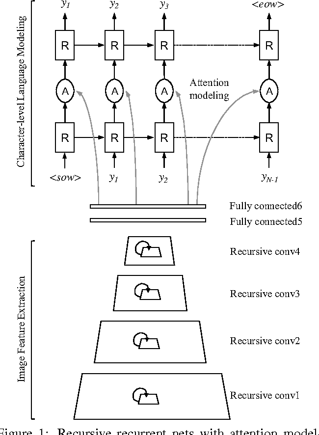 Figure 1 for Recursive Recurrent Nets with Attention Modeling for OCR in the Wild