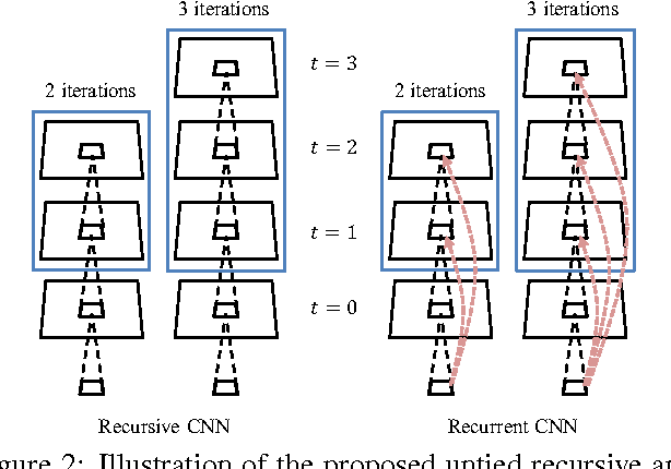 Figure 3 for Recursive Recurrent Nets with Attention Modeling for OCR in the Wild