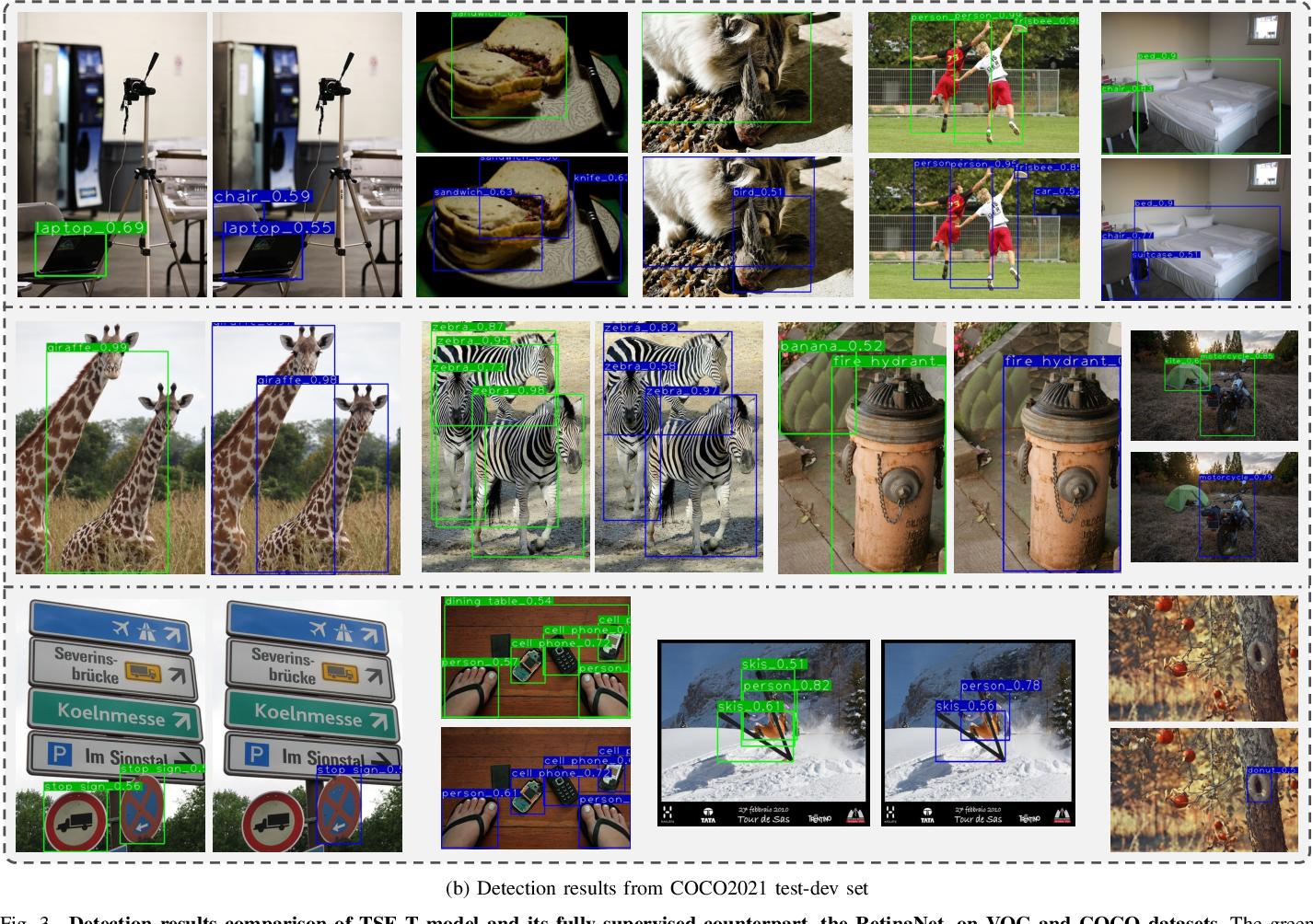Figure 3 for Temporal Self-Ensembling Teacher for Semi-Supervised Object Detection
