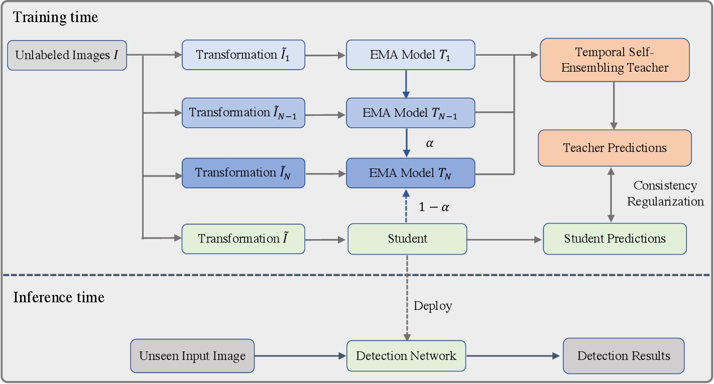 Figure 1 for Temporal Self-Ensembling Teacher for Semi-Supervised Object Detection