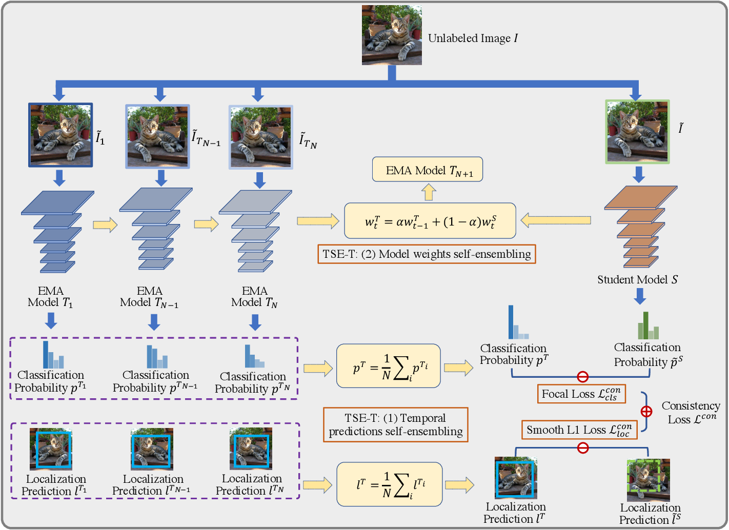 Figure 2 for Temporal Self-Ensembling Teacher for Semi-Supervised Object Detection