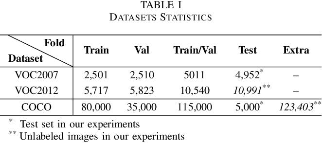 Figure 4 for Temporal Self-Ensembling Teacher for Semi-Supervised Object Detection