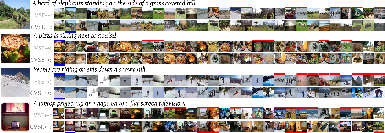 Figure 3 for Ladder Loss for Coherent Visual-Semantic Embedding
