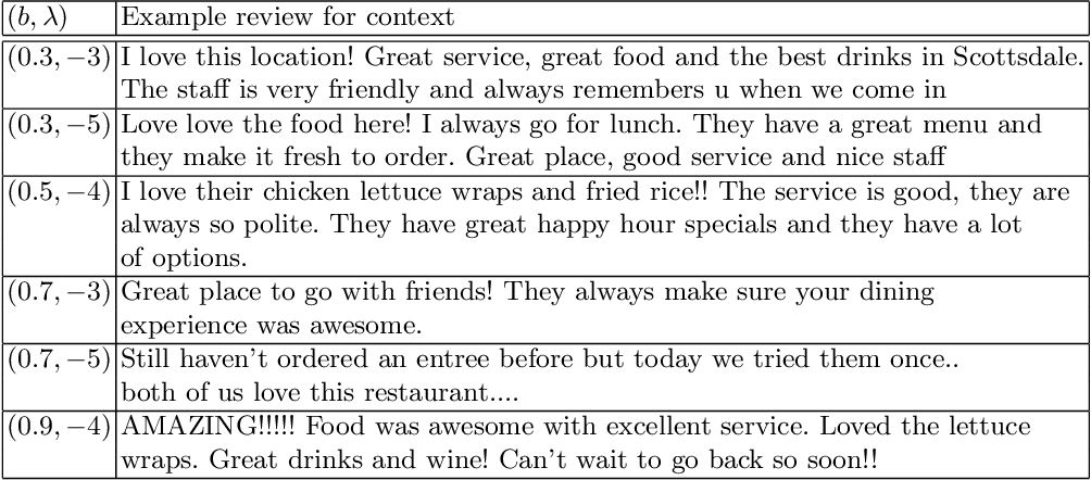 Figure 2 for Stay On-Topic: Generating Context-specific Fake Restaurant Reviews