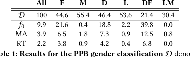 Figure 1 for Multiaccuracy: Black-Box Post-Processing for Fairness in Classification