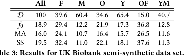 Figure 4 for Multiaccuracy: Black-Box Post-Processing for Fairness in Classification