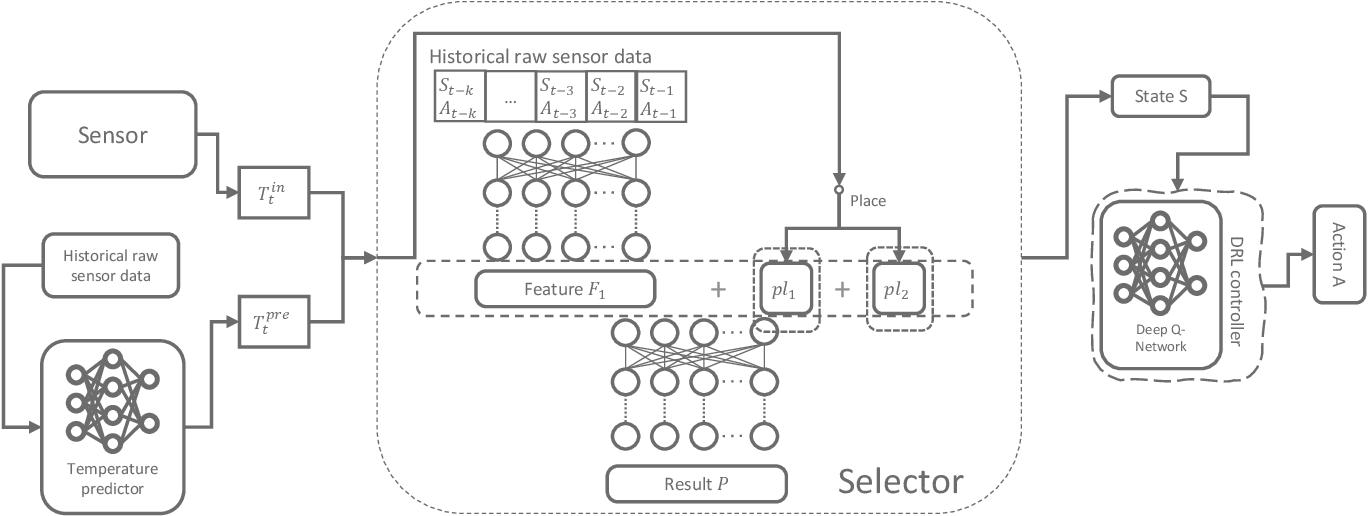 Figure 1 for Model-assisted Learning-based Framework for Sensor Fault-Tolerant Building HVAC Control