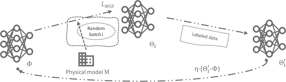 Figure 2 for Model-assisted Learning-based Framework for Sensor Fault-Tolerant Building HVAC Control