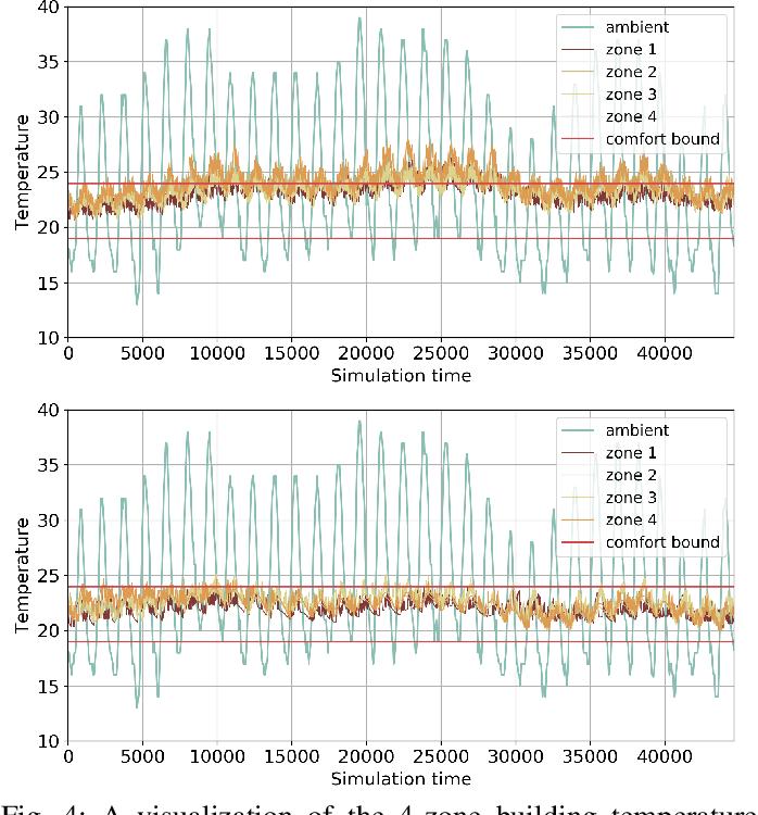 Figure 4 for Model-assisted Learning-based Framework for Sensor Fault-Tolerant Building HVAC Control