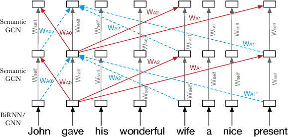 Figure 3 for Exploiting Semantics in Neural Machine Translation with Graph Convolutional Networks