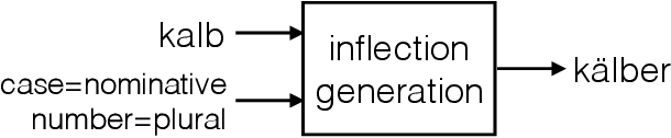 Figure 2 for Morphological Inflection Generation Using Character Sequence to Sequence Learning