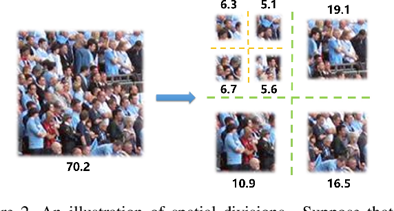 Figure 3 for From Open Set to Closed Set: Counting Objects by Spatial Divide-and-Conquer