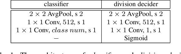 Figure 2 for From Open Set to Closed Set: Counting Objects by Spatial Divide-and-Conquer