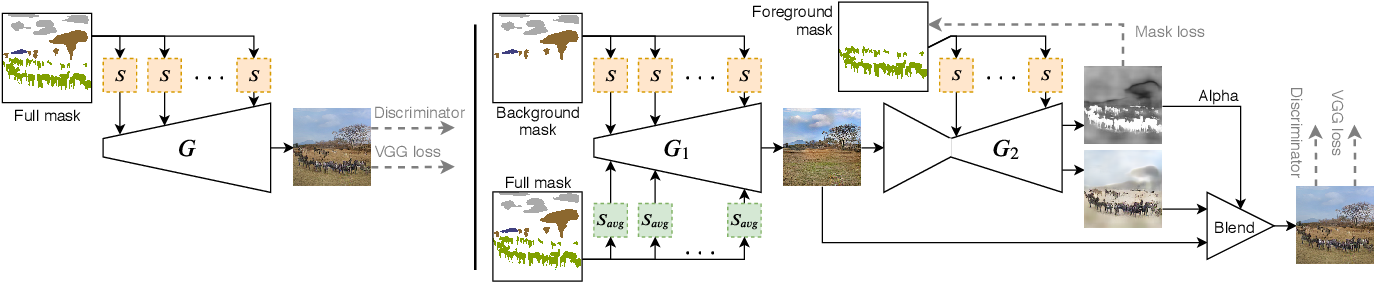 Figure 4 for Controlling Style and Semantics in Weakly-Supervised Image Generation
