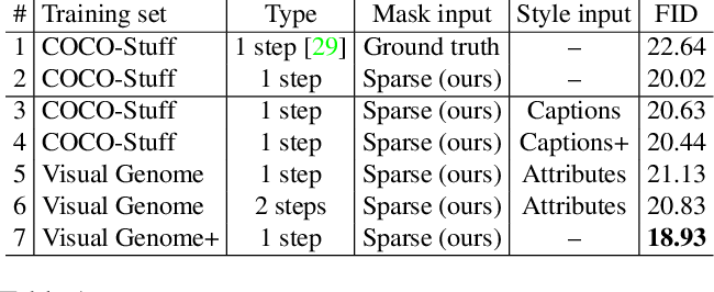 Figure 1 for Controlling Style and Semantics in Weakly-Supervised Image Generation