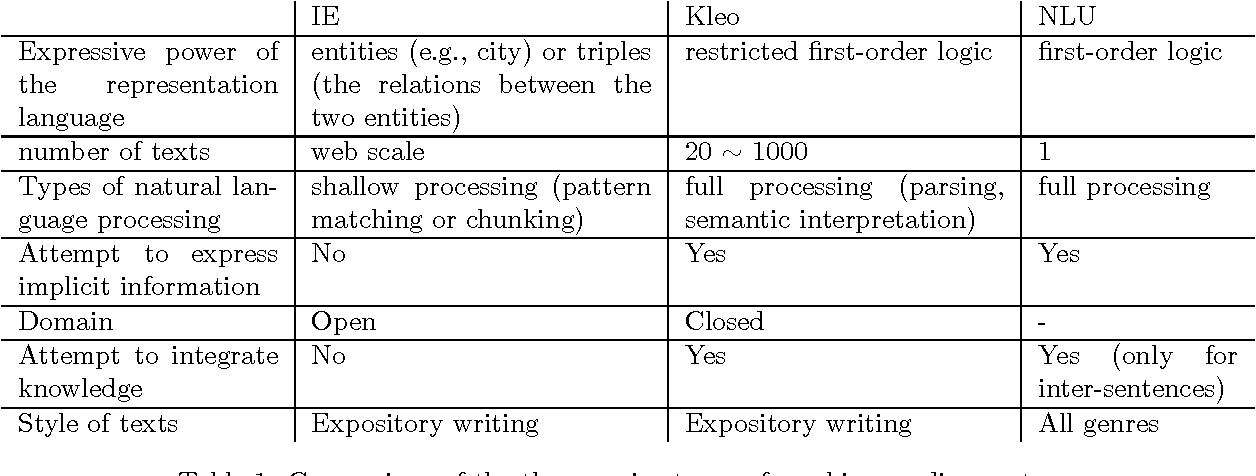Table 1 From Knowledge Integration For Learning By Reading
