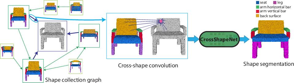 Figure 1 for Cross-Shape Graph Convolutional Networks