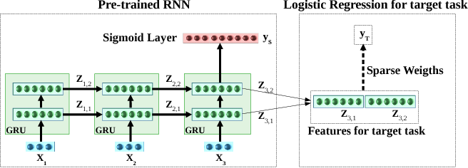 Figure 1 for Transfer Learning for Clinical Time Series Analysis using Recurrent Neural Networks