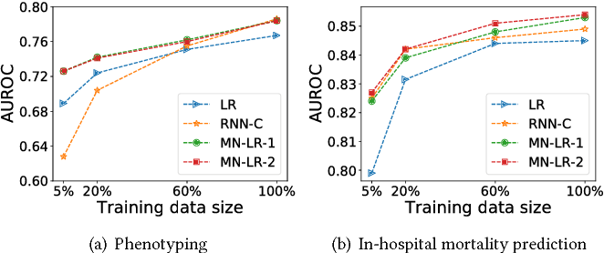 Figure 3 for Transfer Learning for Clinical Time Series Analysis using Recurrent Neural Networks
