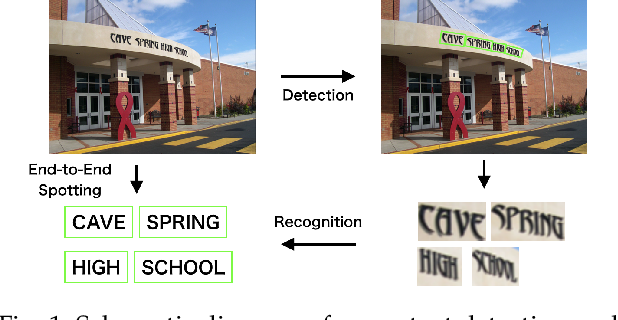 Figure 1 for Scene Text Detection and Recognition: The Deep Learning Era