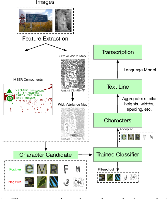 Figure 3 for Scene Text Detection and Recognition: The Deep Learning Era