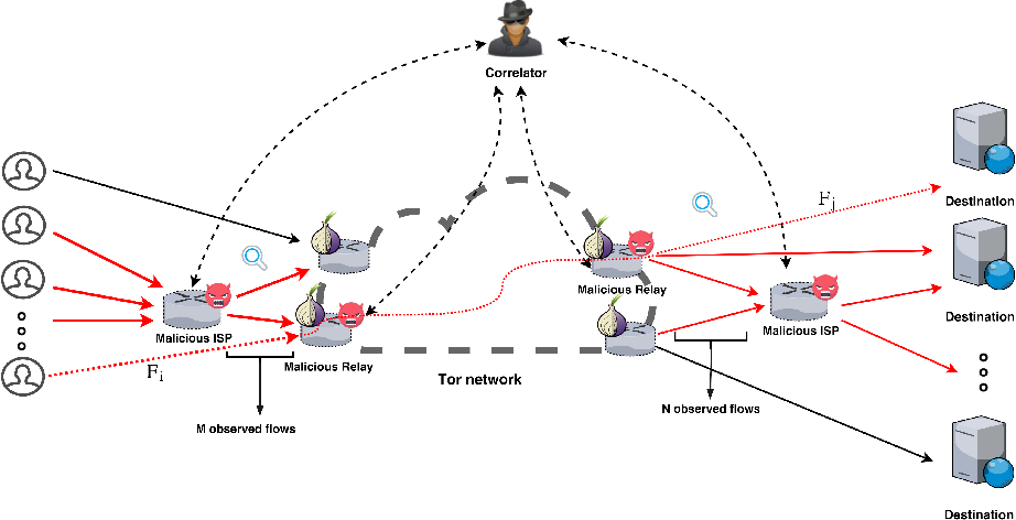 Figure 1 for DeepCorr: Strong Flow Correlation Attacks on Tor Using Deep Learning