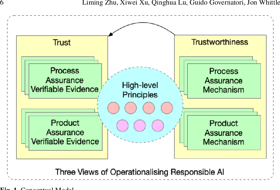 Figure 1 for AI and Ethics -- Operationalising Responsible AI
