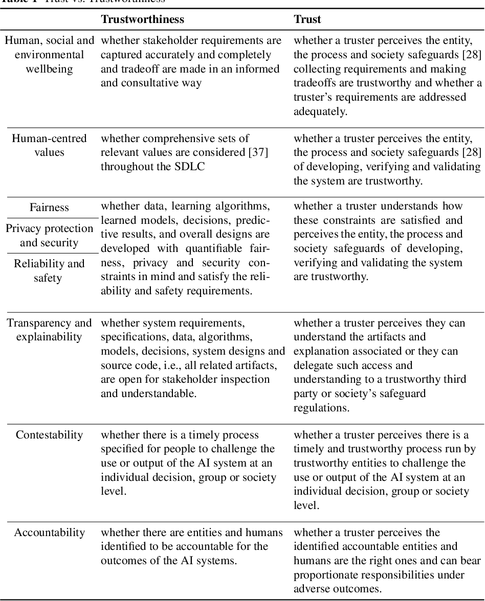 Figure 2 for AI and Ethics -- Operationalising Responsible AI